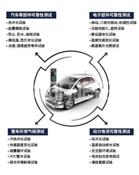 汽车可靠性测试