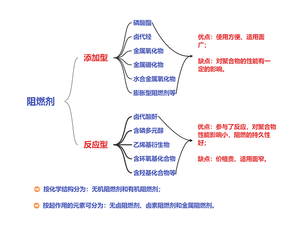 阻燃剂分类